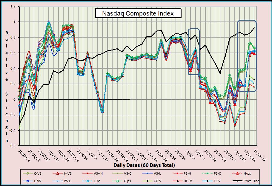 Compqx Nasdaq Composite Index With Volume Symbol Supports 1228